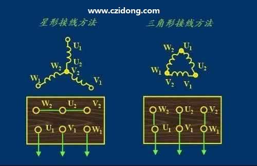按uvw顺序接线(星形,三角形接法均可),若电机顺时针旋转,则绕组相序