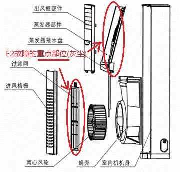 格力空调压缩机高压保护维修 格力空调出现e2是怎么回事